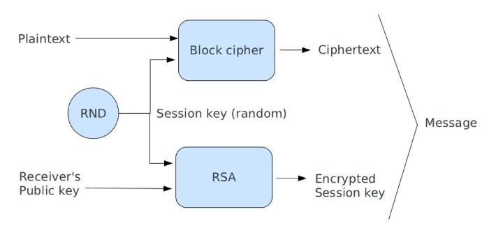 Encryption schema