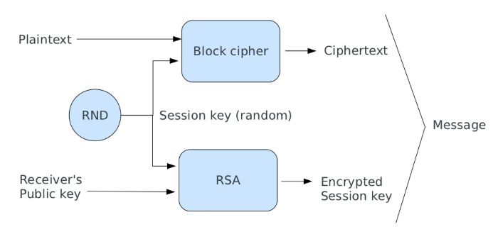 End-to-end encryption with Zend Framework 3 - Blog - Zend